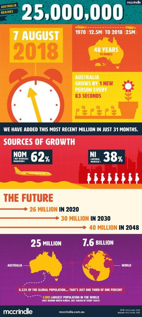 25 million infographic mccrindle