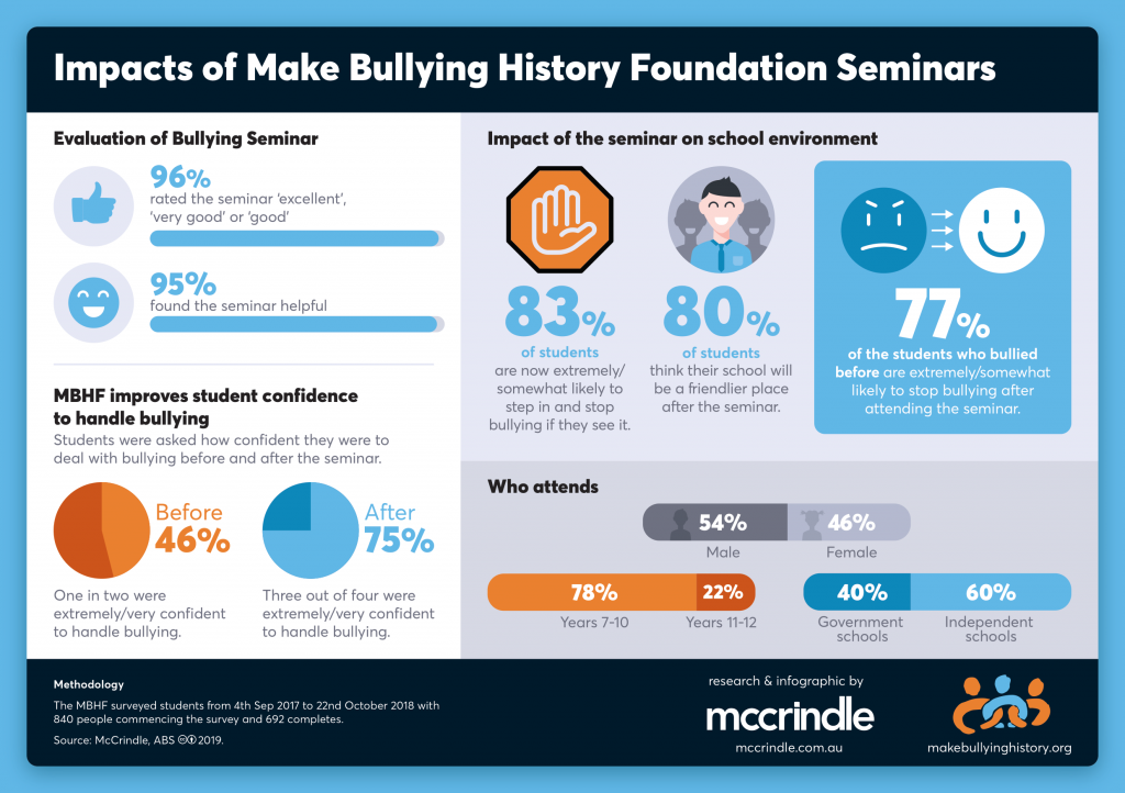 "An infographic on the impacts of ""Make Bullying History"" foundation seminars created by McCrindle Research"