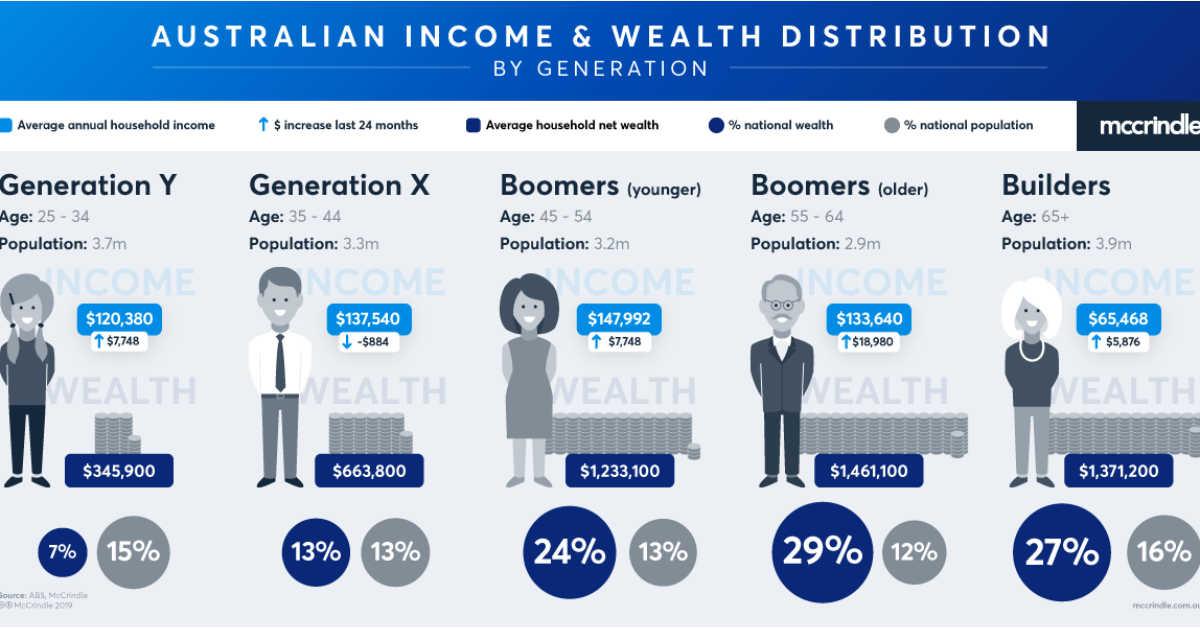 Australia's Income and Wealth Distribution
