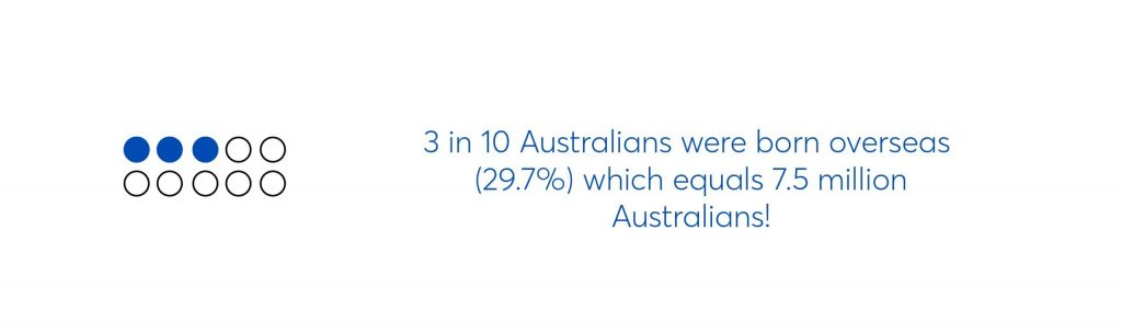 text graphic which says 3 in 10 australians were born overseas (29.7%) which equals 7.5 million australians!