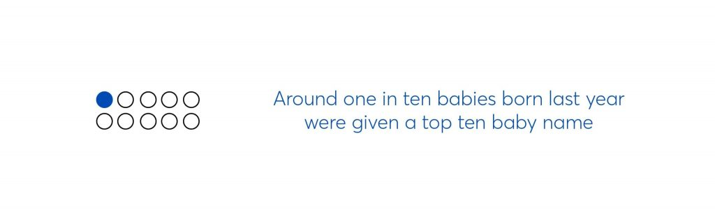 text graphic which says around one in ten babies born last year were given a top ten baby name