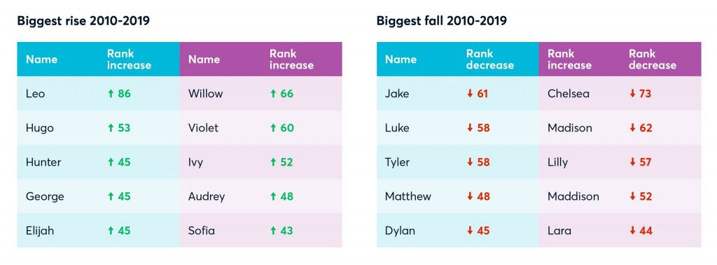a graphic shows that the 5 boys and girls names with the biggest rise in popularity between 2010-2019 are leo, hugo, hunter, george, elijah, willow, violet, ivy, audrey and sofia. the 5 boys and girls names with the biggest fall in popularity between 2010-2019 are jake, luke, tyler, matthew, dylan, chelsea, madison, lilly, maddison spelt with two d's and lara