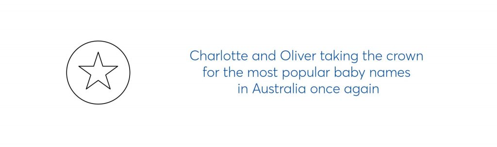 "text graphic which reads ""Charlotte and Oliver taking the crown for the most popular baby names in Australia once again."""