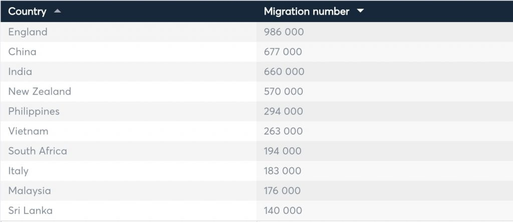 table which shows country and migration number. From highest to lowest, England 986,000, China 677,000, India 660,000, New Zealand, 570,000, Philippines 294,000, Vietnam 263,000, South Africa 194,000, Italy 183,000, Malaysia 176,000, Sri Lanka 140,000