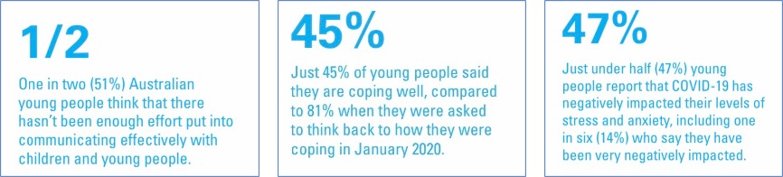 text graphic reads one in two Australian young people think that there hasn't been enough effort put into communicating effectively with children and young people. Just 45% of young people said they are coping well, compared to 81% when they were asked to think back to how they were coping in January 2020. Just under half (47%) of young people report that covid19 has negatively impacted their levels of stress and anxiety, including one in six who say they have been very negatively impacted.