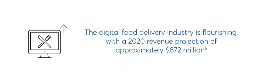 text which says the digital food delivery industry is flourishing with a 2020 revenue projection of approximately $872 million.