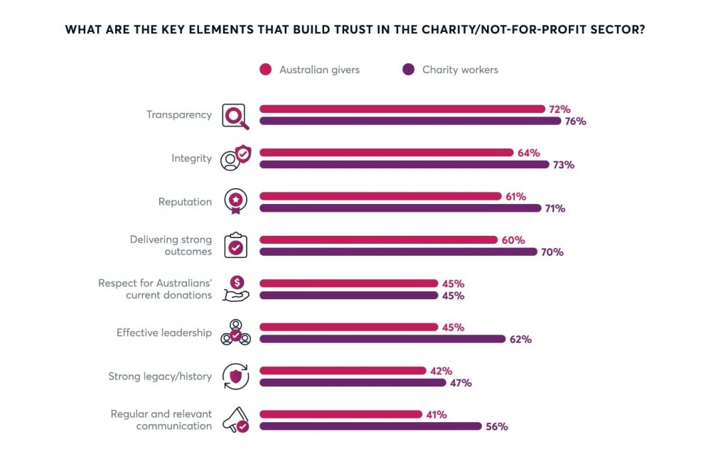 the key elements that build trust in the charity / not for profit sector include transparency, integrity, reputation, delivering strong outcomes, effective leadership, regular and relevant communication, respect for australians' current donations and strong legacy / history.