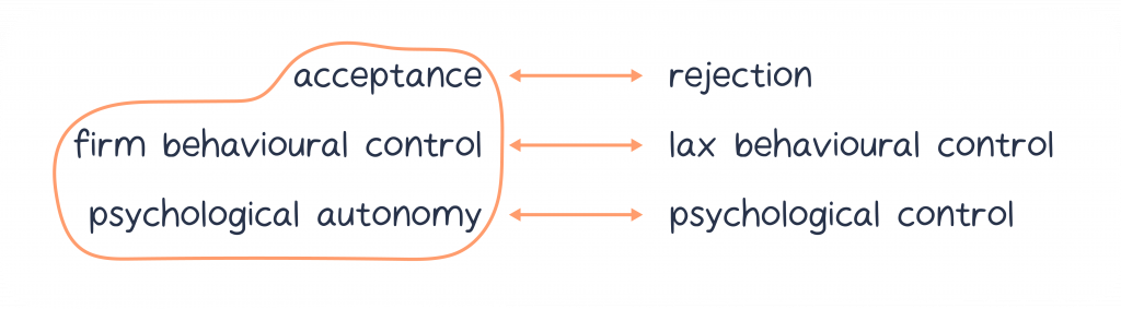 diagram shows acceptance, firm behavioural control and psychological autonomy circled